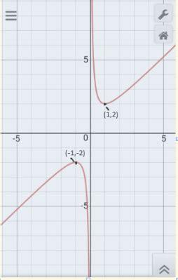 maximum  minimum values    quora