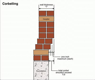 Corbelled Masonry by Brick Corbelling Brick Detail Patterns