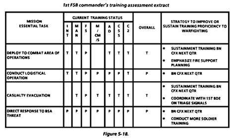 Mission Trip Evaluation Form by Fm 25 101 Battle Focused Training Chapter 5 Assessment