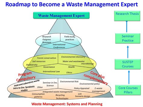 G30 : Waste Management Expert Course : Pathway to Master ...