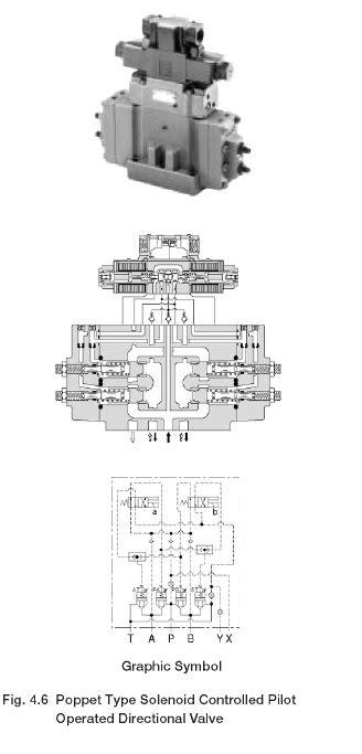 Directional Control Valves: Yuken Poppet Type Solenoid