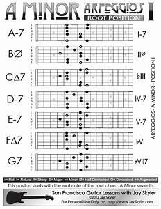 Arpeggios For Guitar Covering Full Nedk