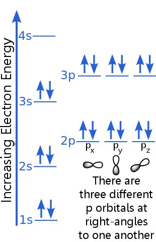Definition Of The Pauli Exclusion Principle  Chemistry Dictionary
