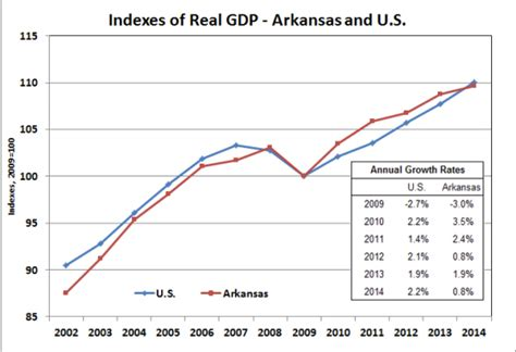 bureau of economic statistics arkansas economist gross domestic product