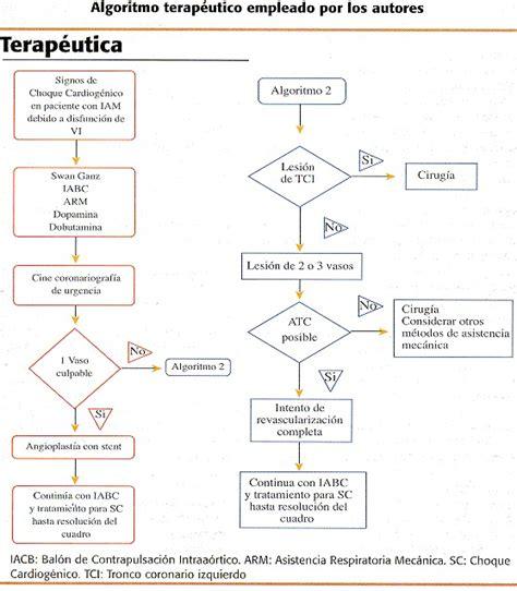 Choque cardiogénico: certezas y perspectivas