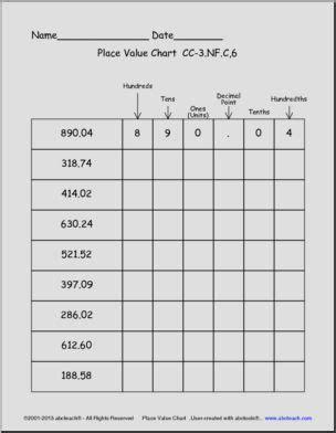 place  chart decimal places common core