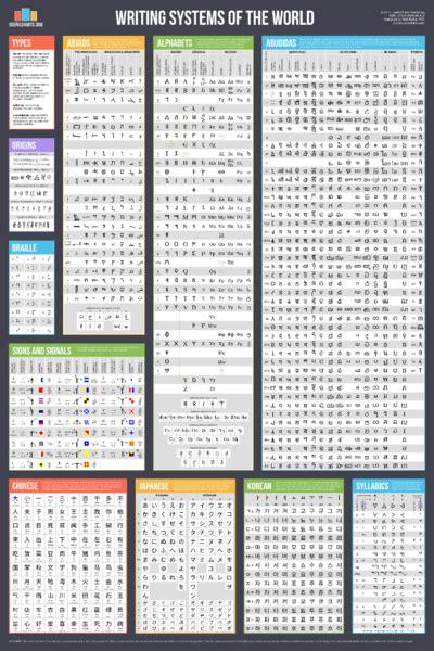 writing systems   world usefulcharts