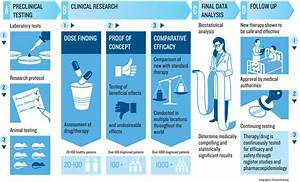 clinical trials explained nordic trial alliance nta With how to start a career in clinical research