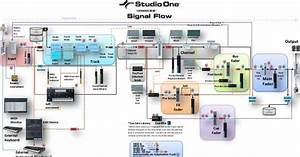 Presonus Studio One Daw Signal Flow Diagram  It U0026 39 S