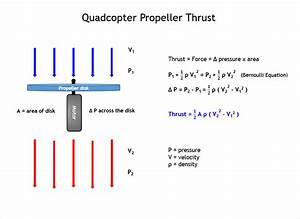 How Does A Quadcopter Work  A Guide On How Drones Work