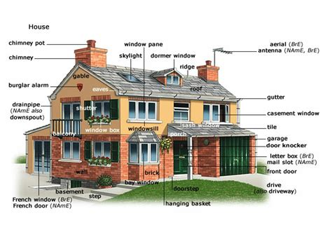 parts of a house exterior house and furniture my