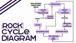 Rock Cycle Diagram