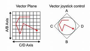 Vector Synthesis