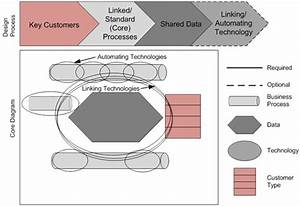 Core Diagrams Enterprise Architecture