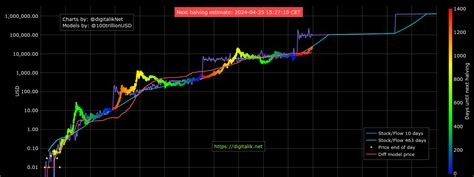 At the time of the next halving event, around may 2020, bitcoins will be produced at a rate of 900 see detailed description below. How the most popular Bitcoin price prediction models fared in 2020