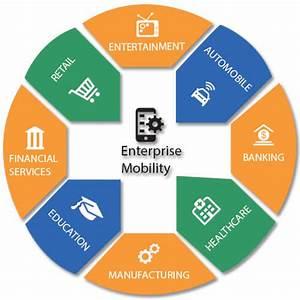 4 Tips while designing an enterprise app | Tecordeon ...