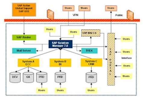 Sap Typical Hardware Diagram by Sap Solution Manager Overview