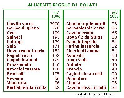 Alimenti Contengono Fitoestrogeni by Lacto Ovo Vegetarian Ferro E Folati Nei Cibi Per Tutti