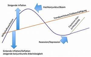 Auswirkungen Einer Deflation : die sehnsucht nach mehr inflation was die finanzm rkte ~ Lizthompson.info Haus und Dekorationen