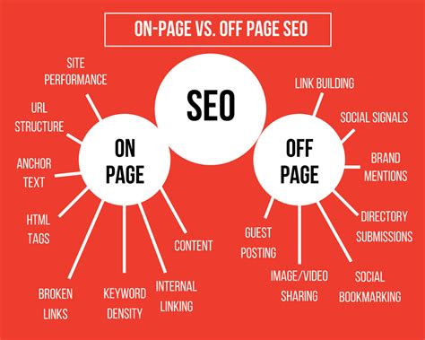 what is onsite seo on page seo the ultimate guide to optimizing your website