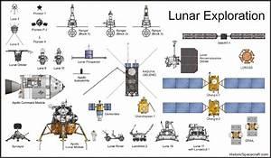 Space probes » ChartGeek.com