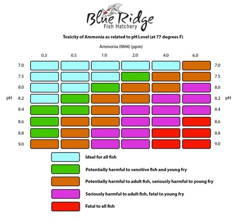 Ammonia pH Level Chart