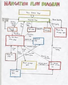 Flow Diagram For Website Navigation   Links   U00ab Idat302