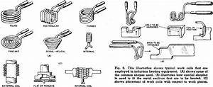 Rf Induction Heating  May 1959 Electronics World