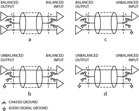 grounding  shielding audio devices