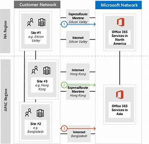Implementing Expressroute For Office 365