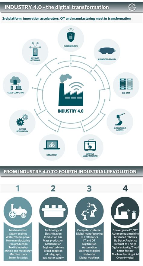 industry 4 0 the fourth industrial revolution guide to industrie 4 0
