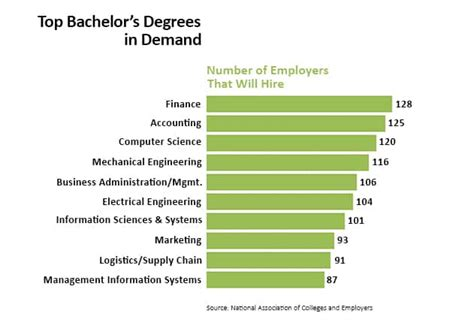 college degrees guide list  college degrees