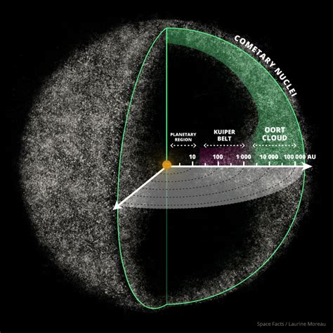 oort cloud facts interesting facts   oort cloud