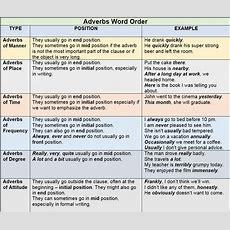 Adverbs  @reks Educational Ios Applications