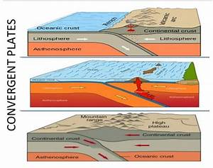 Geomorphology  Classification Of Mountains  Plains And