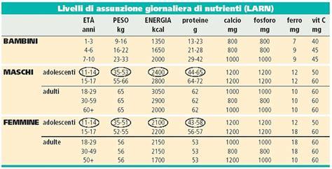 tabella calorie alimenti per 100 grammi quasimodonline