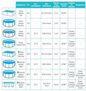 Piscine Pas Cher Tubulaire : piscine tubulaire pas chere meilleures images d ~ Dailycaller-alerts.com Idées de Décoration