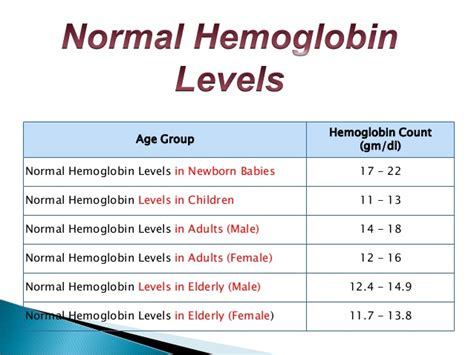 blood test hb normal range hemoglobin testing