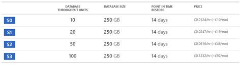azure table storage pricing choosing and using azure table storage for report uri io