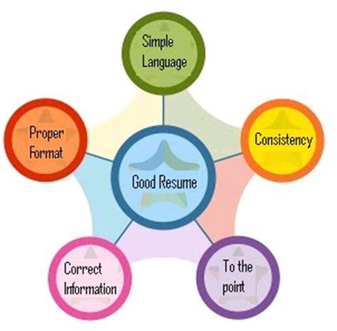 resume website characteristics of resume