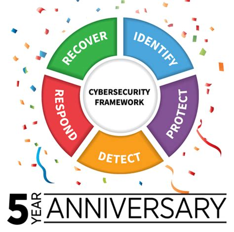 nist marks  anniversary  popular cybersecurity