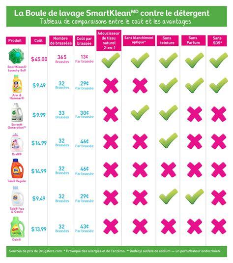 test 233 e pour vous la balle de lavage pour laver le linge sans lessive nouvelle 201 cohabitation