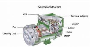 Electrical And Electronics Engineering  Structure Of Alternator