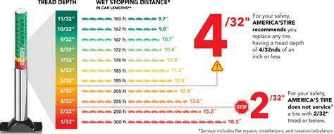 Tire Age, Air Pressure, Tread Safety
