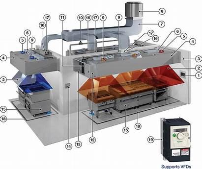 Platinum Ventilation System Kitchen Systems Control Demand