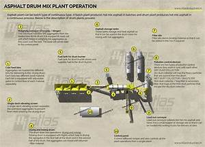 Asphalt Drum Mix Plant Process