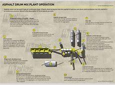 Asphalt plant process flow Batch and continuous plants