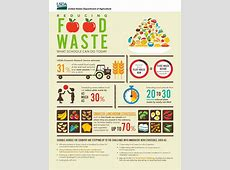 Shared Table – Info about reducing school food waste