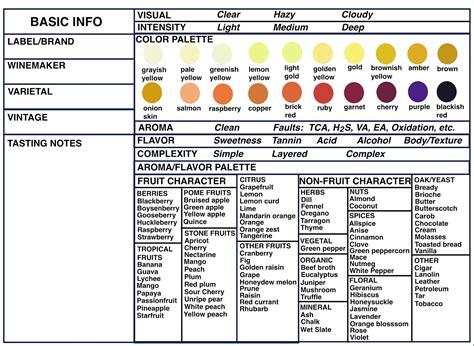 enoviti wine tasting cheat sheet