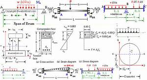 Way To Draw Shear Force And Bending Moment Diagram In Case